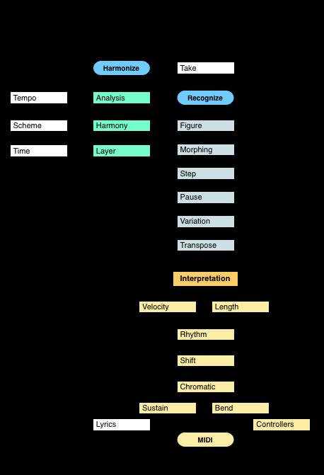 Parameter Routing Diagram